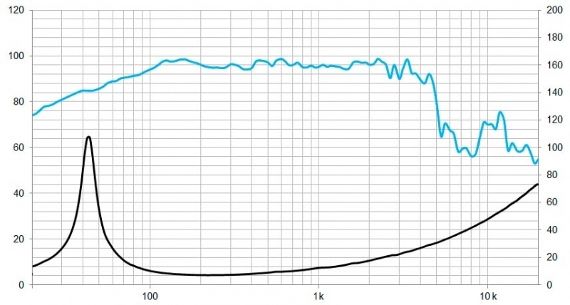 Kralk Audio - Página 4 Beyma-speakers-graph-low-mid-frequency-12WRS400